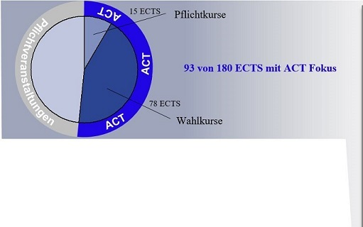 ACT B.Sc. - Klein final2